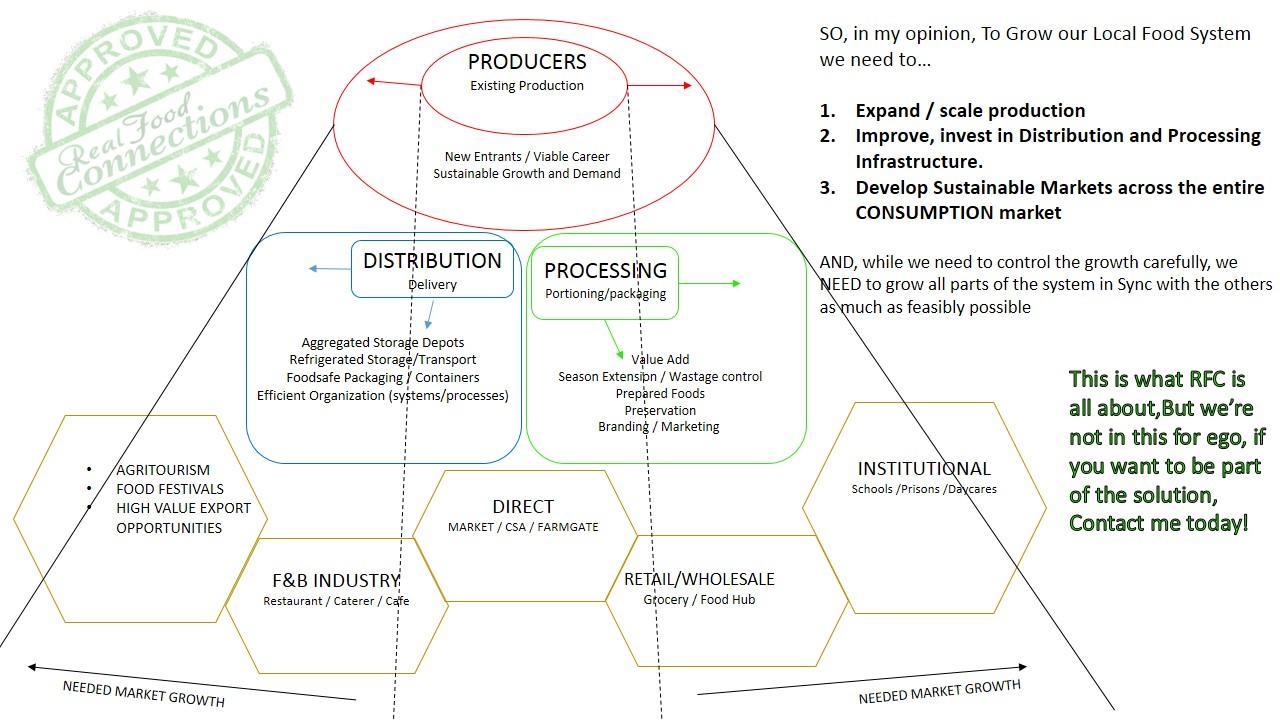 food distribution business plan